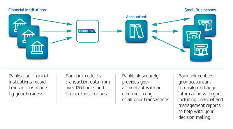 BankLink diagram - Hoogeveen
